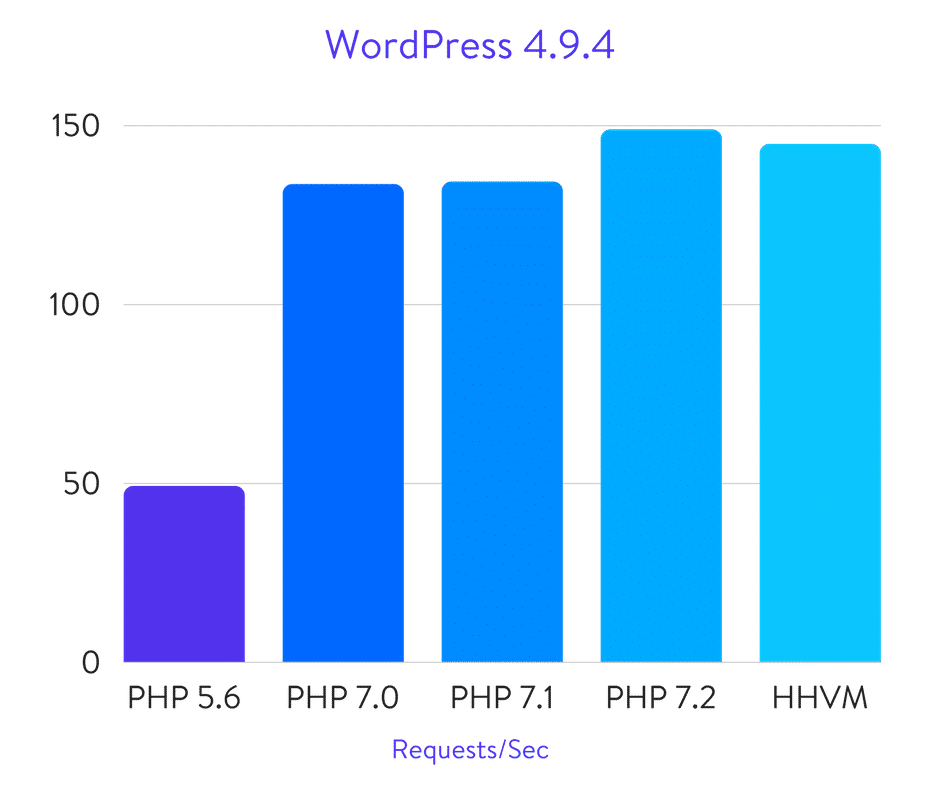 Wordpress Php Benchmarks 1